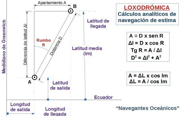 Manual del Patrón de Yate. UT 4 (V). Navegación Carta. Estima y Loxodrómica.