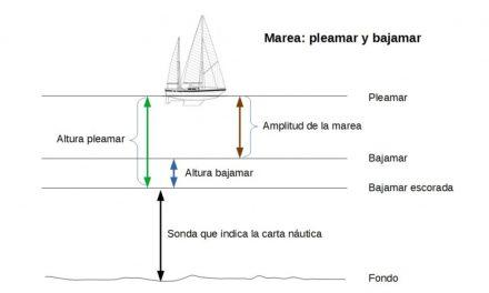 Manual del Patrón de Yate. UT 4 (9). Navegación carta. Mareas.