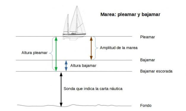 Manual del Patrón de Yate. UT 4 (VI). Navegación carta. Mareas.