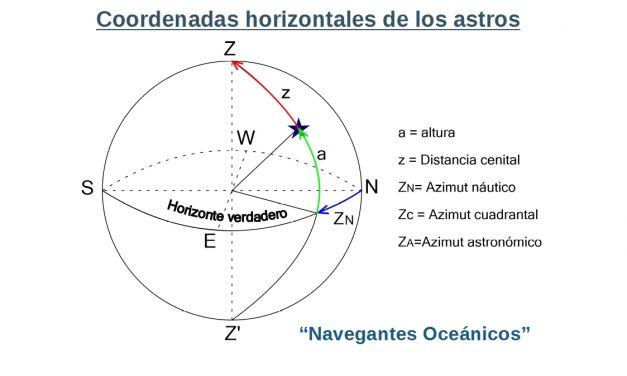 Manual del Capitán de Yate. UT 1. Teoría de navegación (3). Coordenadas horizontales o azimutales de los astros.