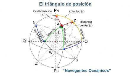 Manual del Capitán de Yate. UT 1. Teoría de navegación (4). Triángulo de posición.