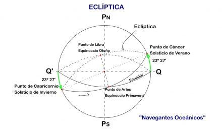 Manual del Capitán de Yate. UT 1. Teoría de Navegación (5). Eclíptica.